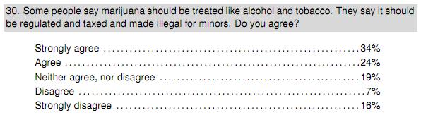 Grafik der Economist Umfrage zu Marihuana
