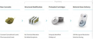 Grafikdarstellung Syqe Prozess für Dosis-Kassetten mit Marihuanablüten